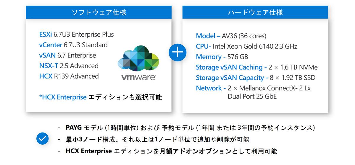 Azure VMware Solution パッケージ仕様