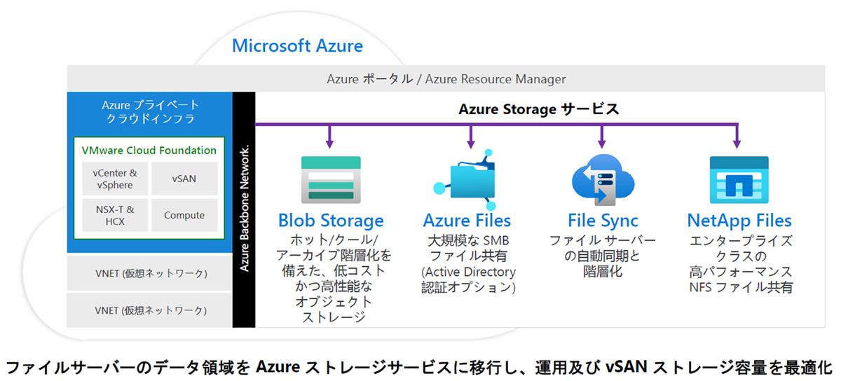 Azure VMware Solution Azureストレージサービスと統合