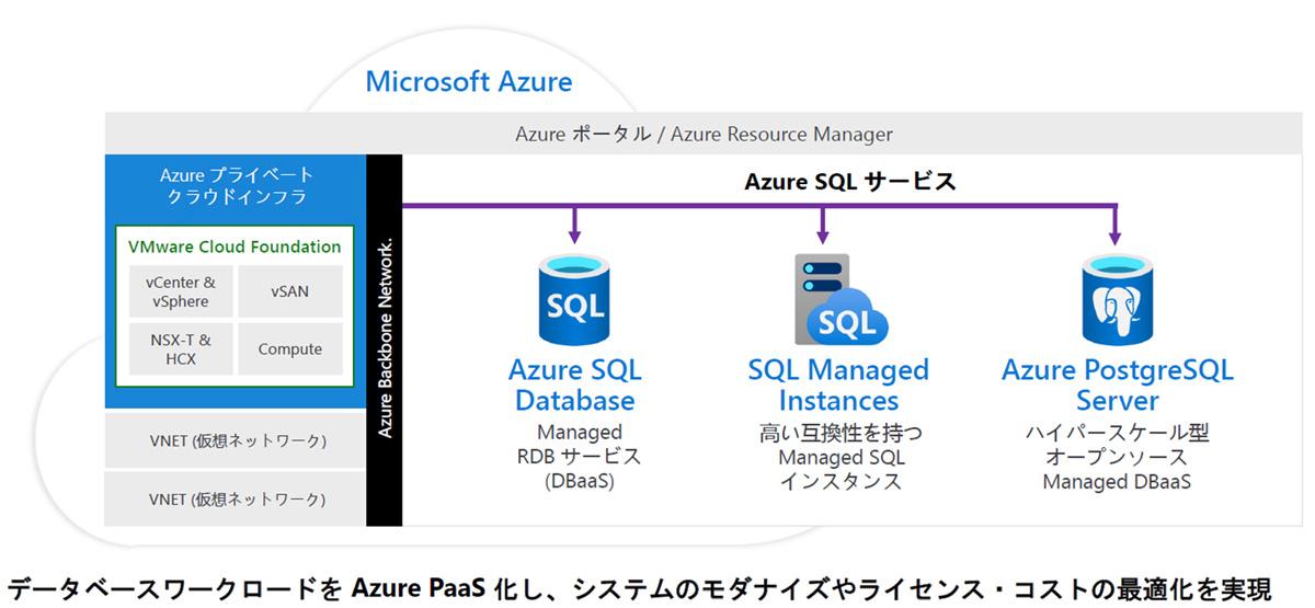 Azure VMware Solution Azureデータベースサービスとの統合