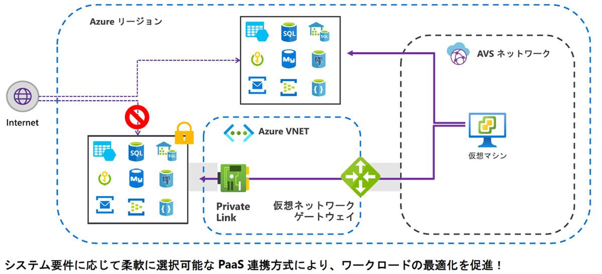 Azure VMware Solution Azure PaaSサービスとのさまざまな連携方法