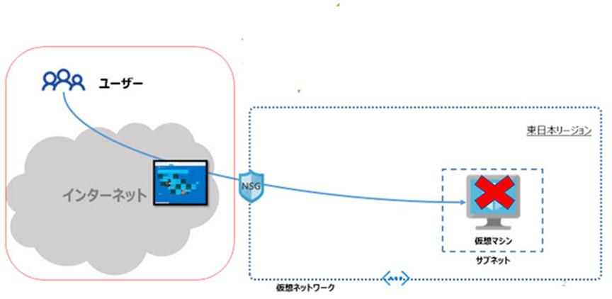 仮想マシンにRDP接続がされるフロー