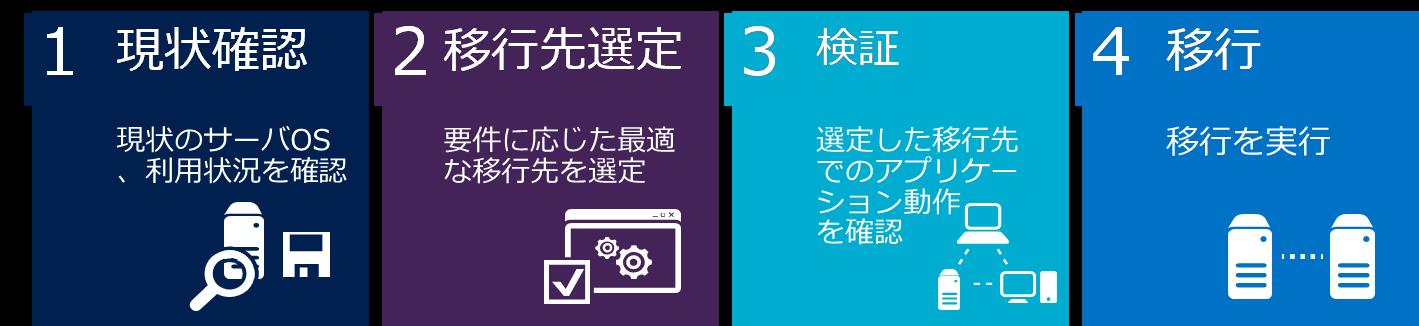 Microsoft Azureへの移行ステップ
