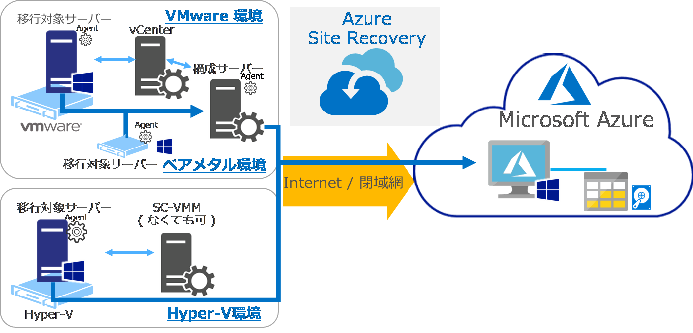 Azure Site Recovery(ASR)