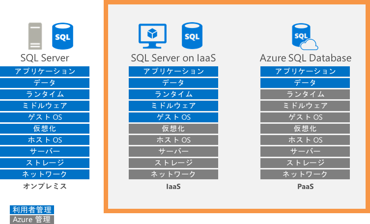 SQL Server IaaS vs PaaS