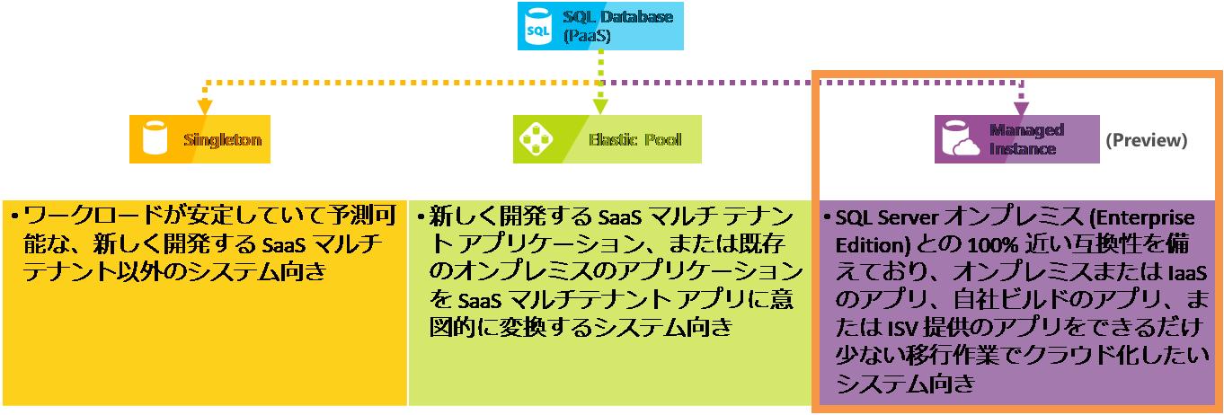 AzureにおけるSQL Server のPaaSサービス(SQL Database)