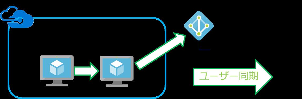 オンプレで利用する情報でGsuiteへログイン可能な環境を構成