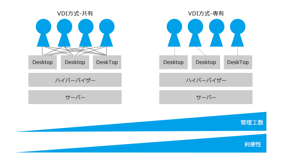 VDI方式とSBC方式の比較