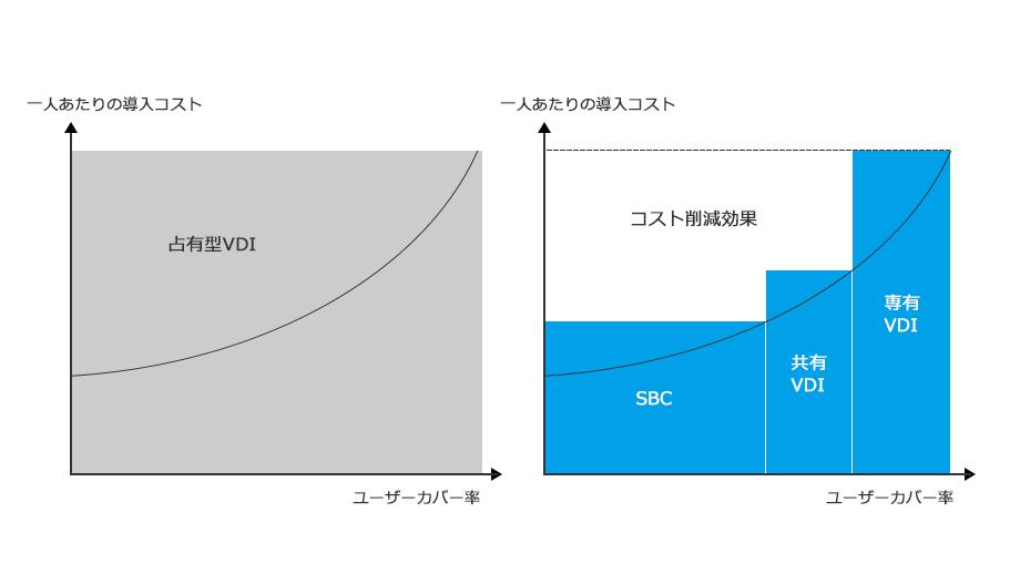 VDI方式とSBC方式のコスト比較