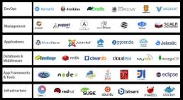 Azure MarketplaceでサポートしているOSS