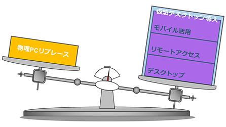仮想デスクトップは物理PCのリプレース選択肢の1つ