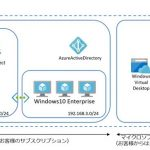 Windows Virtual Desktop Spring Updateの構築(ActiveDirectory編)