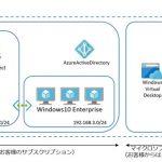 Windows Virtual Desktop Spring Updateの構築(ActiveDirectory編)